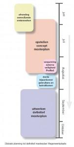 Tijdsplanning Masterplan vanaf juni 2015